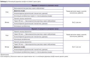 Дорназа альфа: от чего зависит эффективность препарата