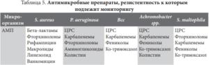 Эпидемиология и контроль хронической инфекции (Клинические рекомендации - проект 2018)