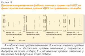 Гепатопротекторы  (от лат. hepar — печень и protecto — защищать)