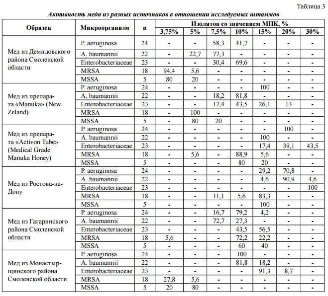 Сравнительное исследование антибактериальной активности зарубежных препаратов мёда и отечественного нативного мёда