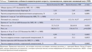 Мекониальный илеус. Клинико-генетическая характеристика и исходы мекониевого илеуса при МВ.