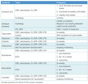 Канадские рекомендации по лечению легочных бактерий у больных муковисцидозом