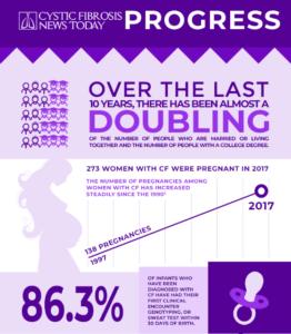Прогресс лечения муковисцидоза. Данные реестра пациентов Фонда кистозного фиброза (CFF) за 2017 год.