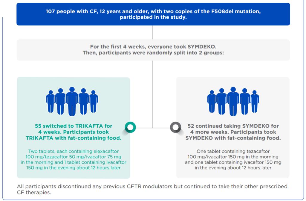 FDA одобряет новую прорывную терапию при муковисцидозе Trikafta
