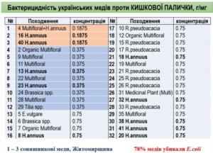 Высокая бактерицидность украинского подсолнечного меда