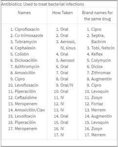 Рекомендованные лекарственные препараты от Центра Кистозного Фиброза Стэнфорда (США)