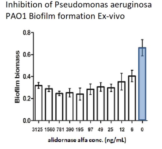 Алидорназа Альфа (PRX-110) для лечения муковисцидоза (Израиль)
