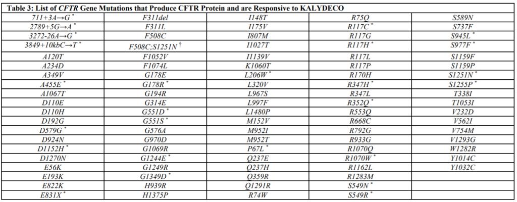 Списки мутаций, на которые расширено одобрение FDA в применении трех модуляторов CFTR