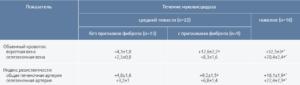Ультразвуковая диагностика в оценке состояния детей при муковисцидозе