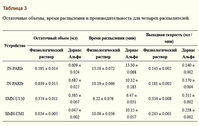 Аэрозольная доставка дорназы альфа струйным и сетчатым небулайзерами (исследование с сравнением ингаляторов и насадок)